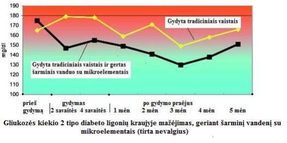 liaudies vaistas nuo diabeto ir hipertenzijos hbp 4 stadija ir hipertenzija