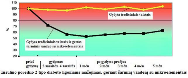 liaudies vaistų nuo hipertenzijos sergant cukriniu diabetu)